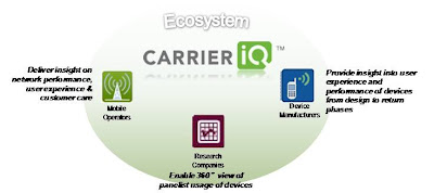 Carrier IQ