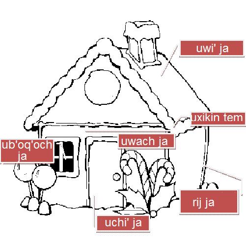 Aprendizaje de quich partes principales de la casa en k for Como se dice cocina en ingles