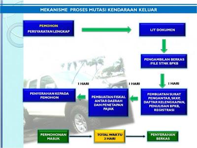 mutasi kendaraan