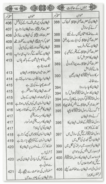 contents page 12 of Jino Ke Halat Urdu book by Jalal uddin Suyuti