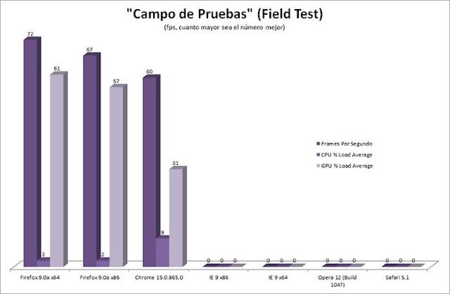 comparativa navegadores campo de pruebas
