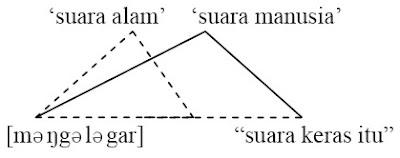 bagan segitiga semantik majas hiperbola