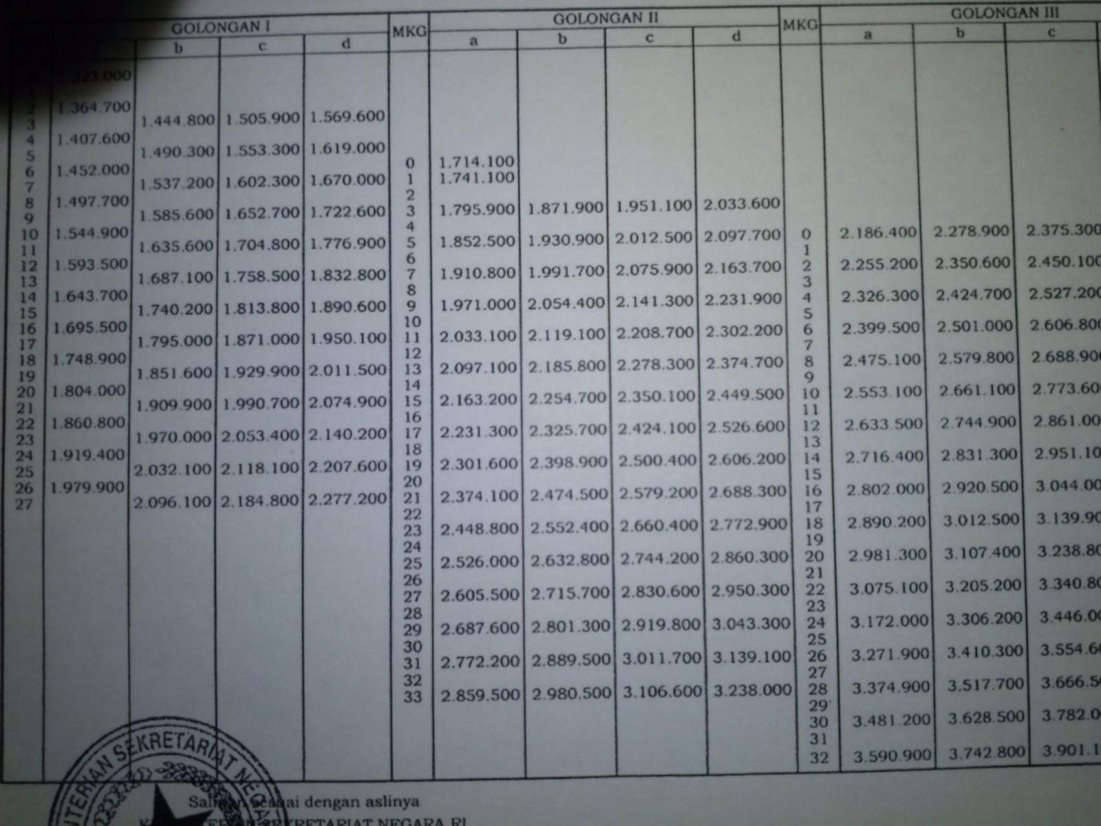 tabel gaji pns 2013 daftar gaji pns 2013 di bendahara gaji nilainya