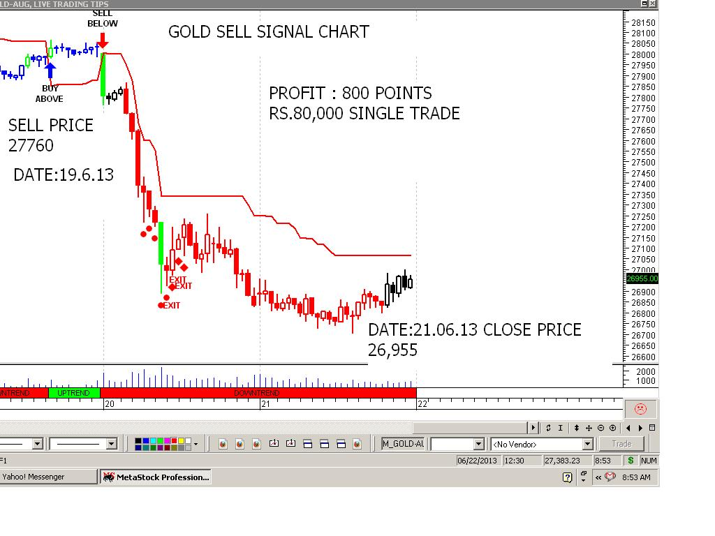 Commodity trading buy sell signals