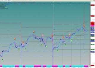 Dow Jones Intraday Chart