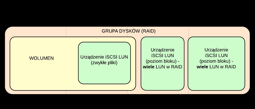 Schemat logiczny połączenia LUN-u typu plikowego z LUN-ami typu blokowego