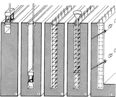Steps in constructing a slurry wall