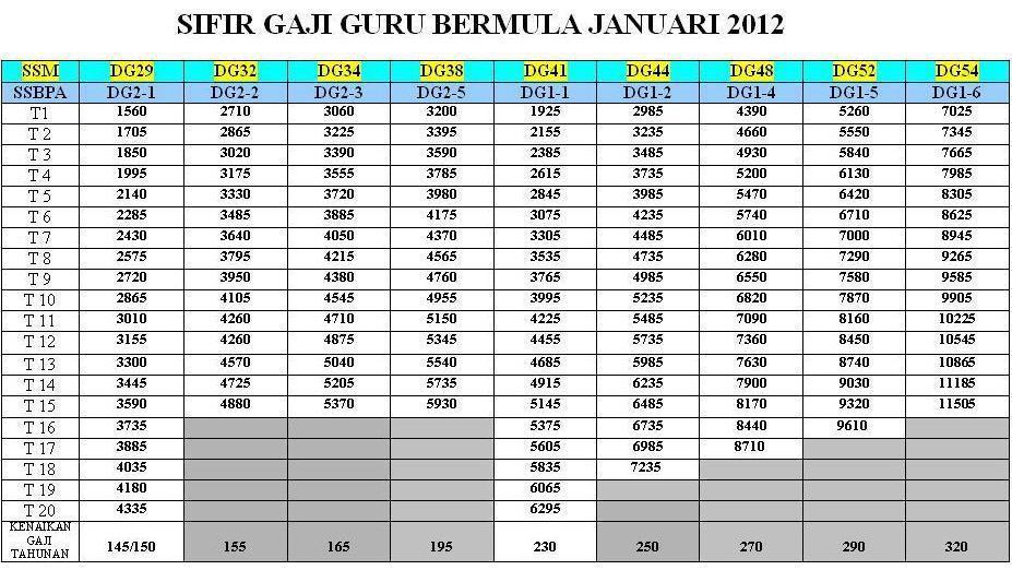 SIFIR GAJI BARU BAGI GURU-GURU TAHUN 2012