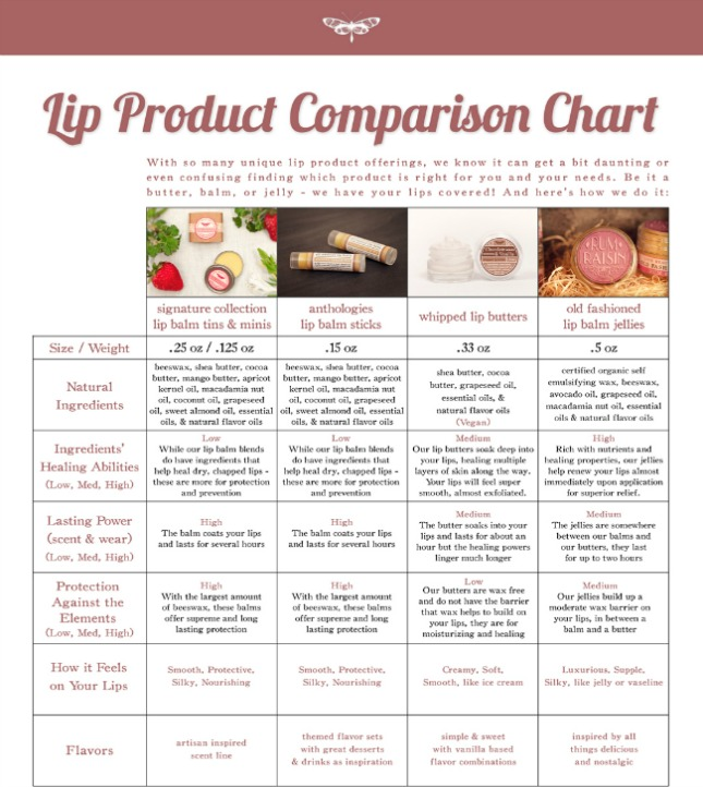 Live Beautifully Body - Lip Product Comparison Chart