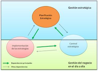 Subsistemas de la gestión estratégica según Grünig y Kuhn (2010)