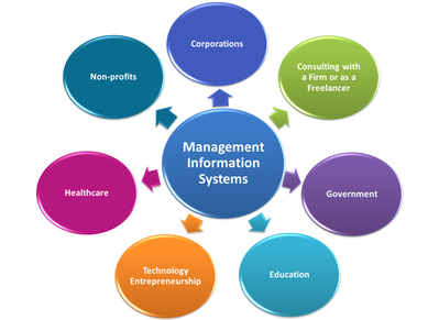 Management Information System Mba Made Easy