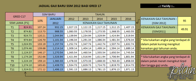 Gred Gaji Dg41 http://informations-the.blogspot.com/2012/03/edisi