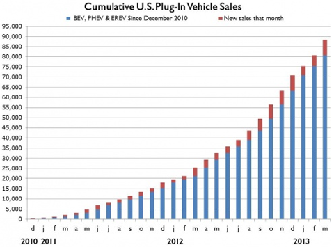 Sufiy Lithium Catalyst Electric Car Sales Have Doubled Thanks