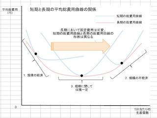 短期と長期の平均総費用曲線の関係
