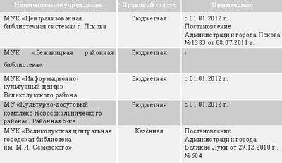 Образец картотека методических решений в библиотеке