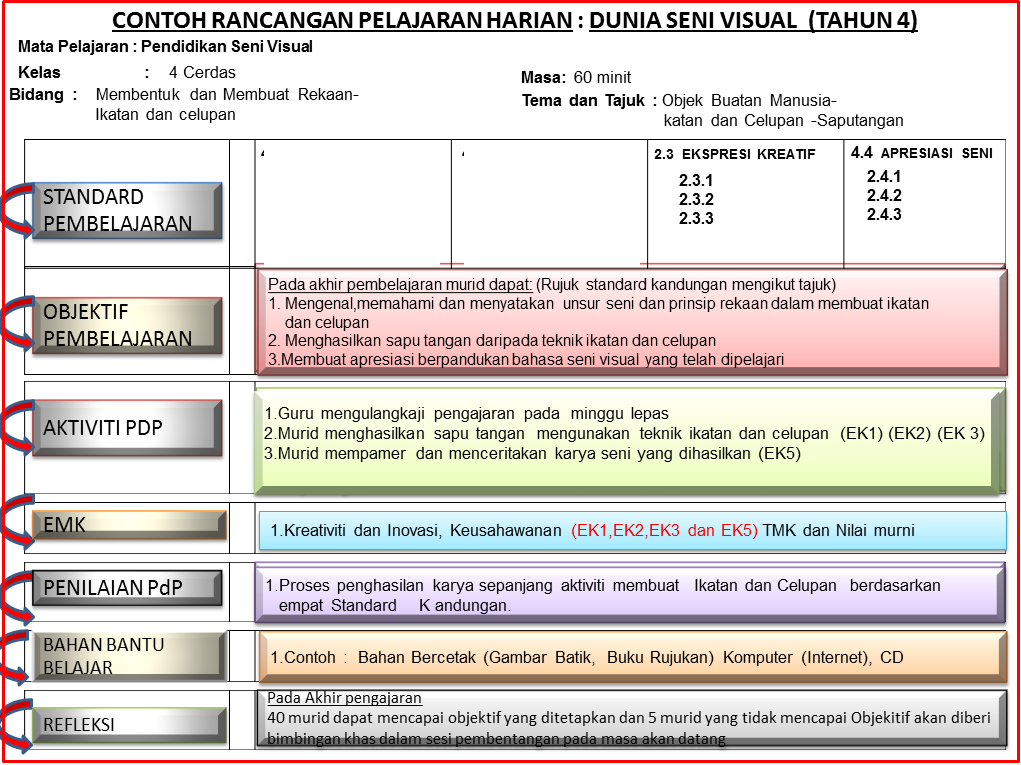 Pelajaran Harian (RPH) Pendidikan Seni Visual KSSR Tahun 4 2014