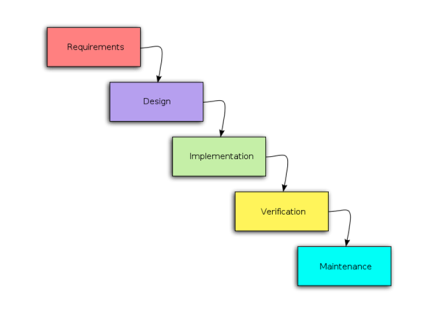 All about software testing software test methodologies for What is waterfall methodology