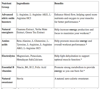 energy  endurance performance