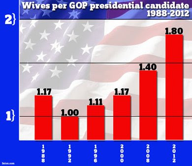 Wives per candidate on the rise of the years