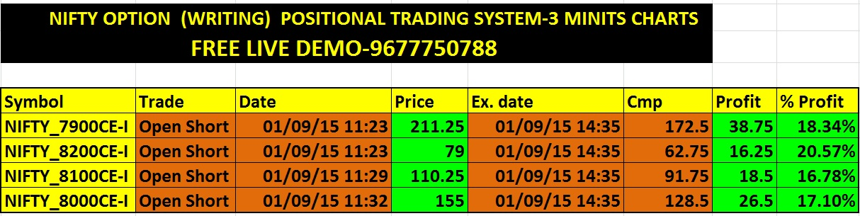 Nifty option trading strategies pdf