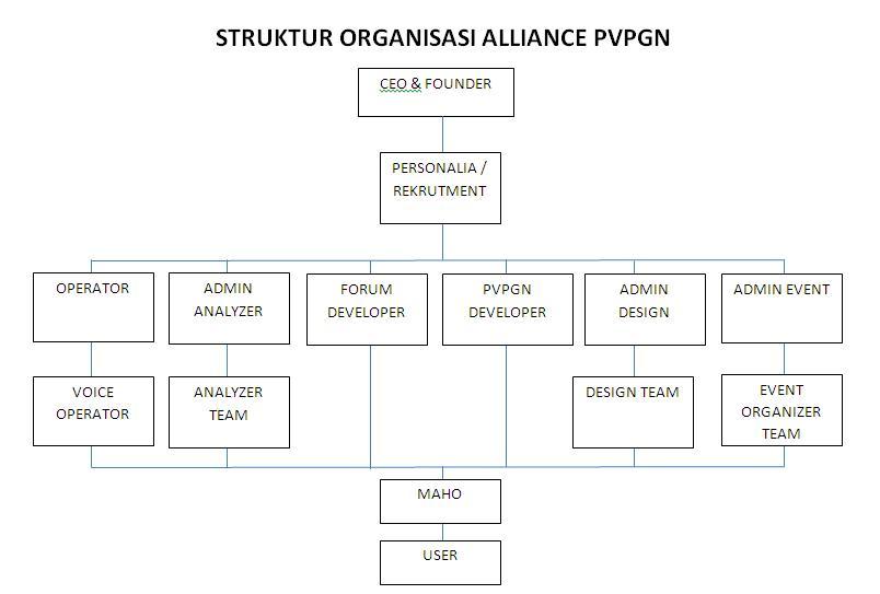 Struktur Organisasi Alliance PVPGN