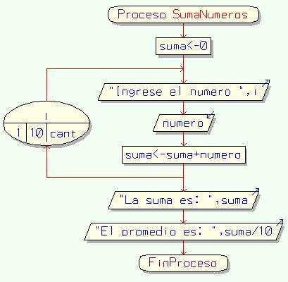 Suma y promedio de 10 nmeros diagrama de flujo diagramas de pseudocdigo proceso sumanumeros suma 0 se pide que se ingrese los numeros para i 1 hasta cant con paso 10 hacer escribir ingrese el numero i ccuart Image collections