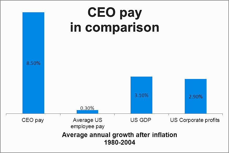 Executive salaries compared to average Americans