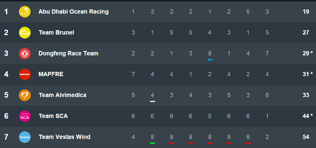 Volvo Ocean Race Overall Standings after 8 Legs graphic