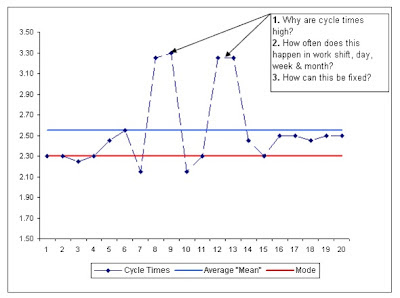 excel cycle time tracking