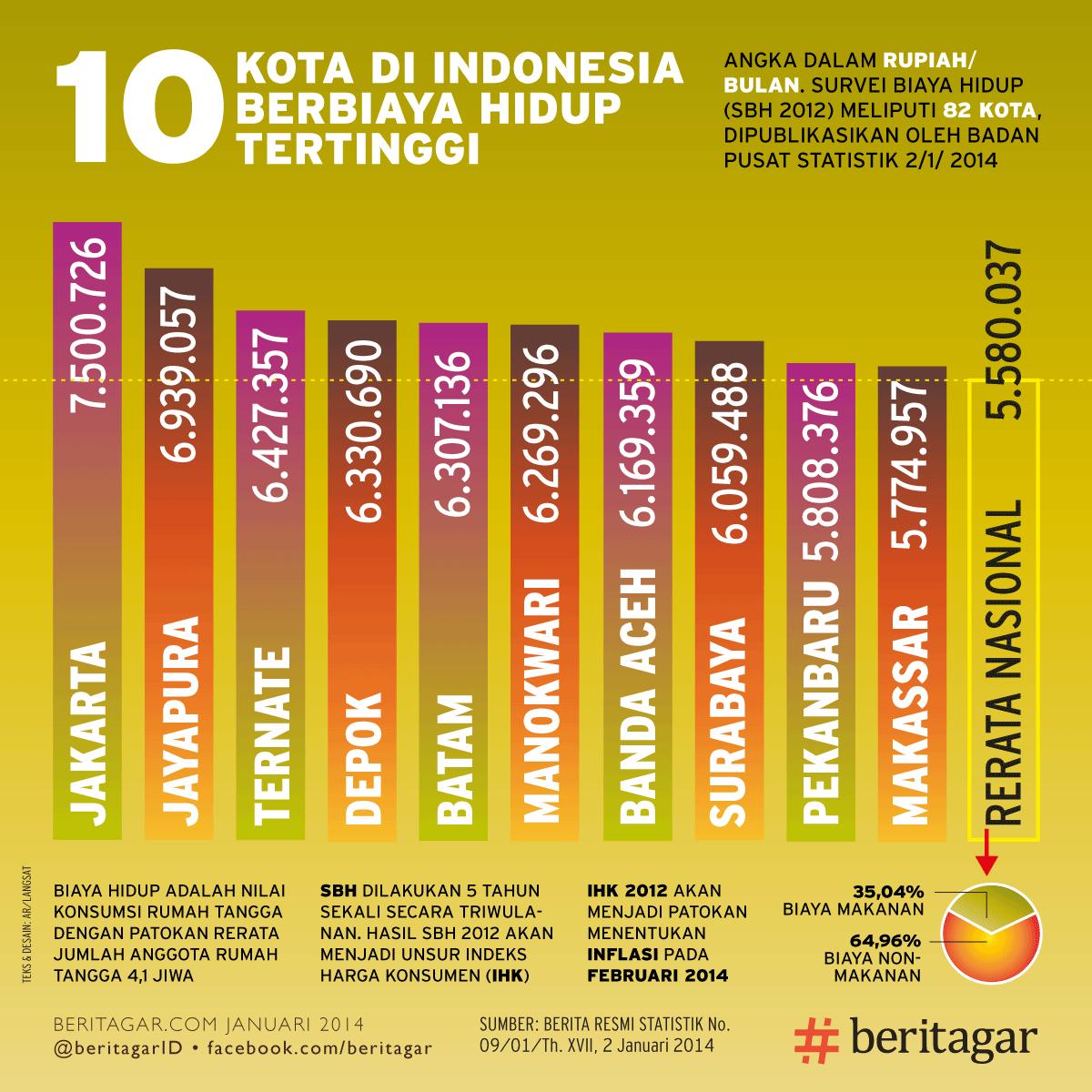 10 Kota Di Indonesia Dengan Biaya HIdup Tertinggi