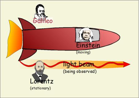 light beam as observed by, Galileo, Lorentz, and Einstein