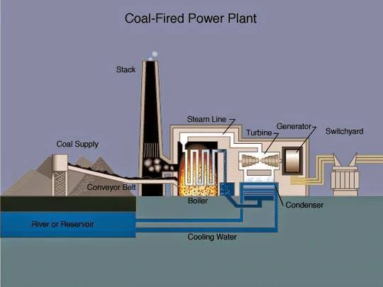 coal-fired power plant schematic