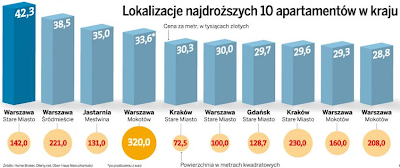 Zestawienie najdroższych apartamentów w Polsce