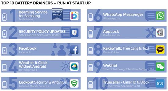 Android: Apps que consomem mais bateria, memória e internet 01