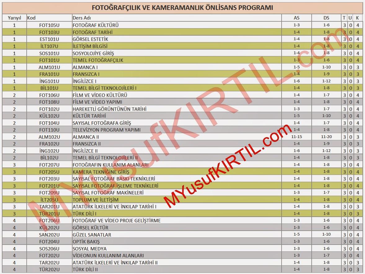 Açıköğretim Fakültesi (AÖF) Fotoğrafçılık ve Kameramanlık Bölümü Dersleri / Sorumlu Olunan Üniteler / Ders Kredileri