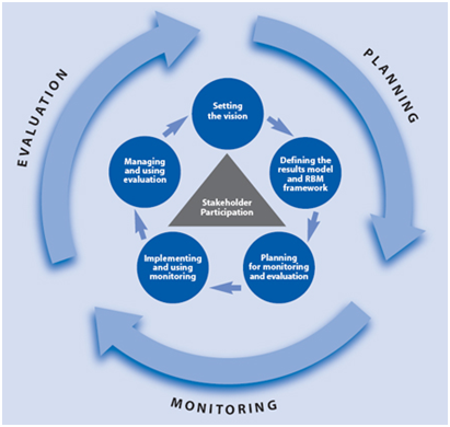 Padamu Kepala Sekolah Diskusi Tentang Monitoring Dan Evaluasi Program Kegiatan Di Sekolah