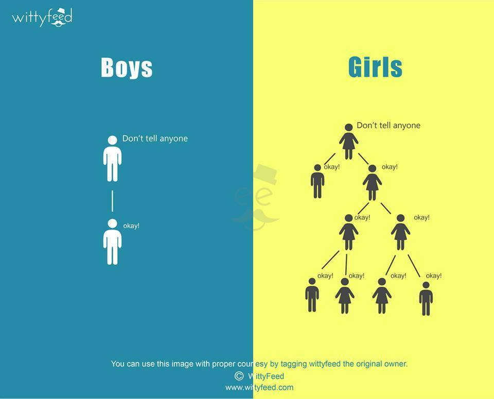 Boys Vs Girls Infographic Thedeepak Com