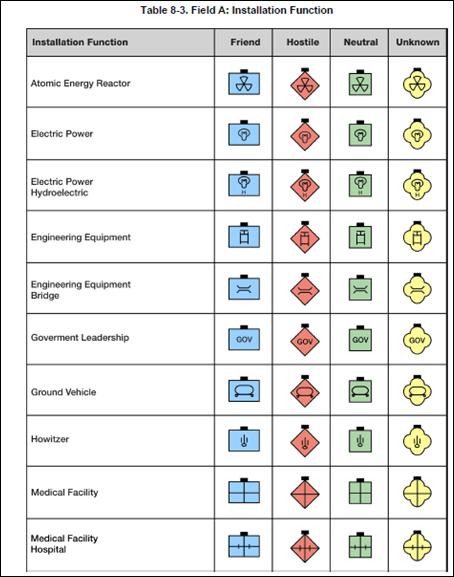 Army Dental Charting Symbols