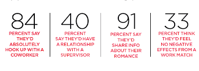 """all fitness RE: OFFICE ROMANCE Their older counterparts, however, saw more harm. """"Millennials fall hard and fast, and they don't have the full-on ability to weigh in on costs and benefits,"""" says relationship expert Rachel Sussman, author of The Breakup Bible. """"It takes time, experience, and wisdom to learn how to consider consequences."""" Until then, here's how millennials approach the cube dating pool:"""