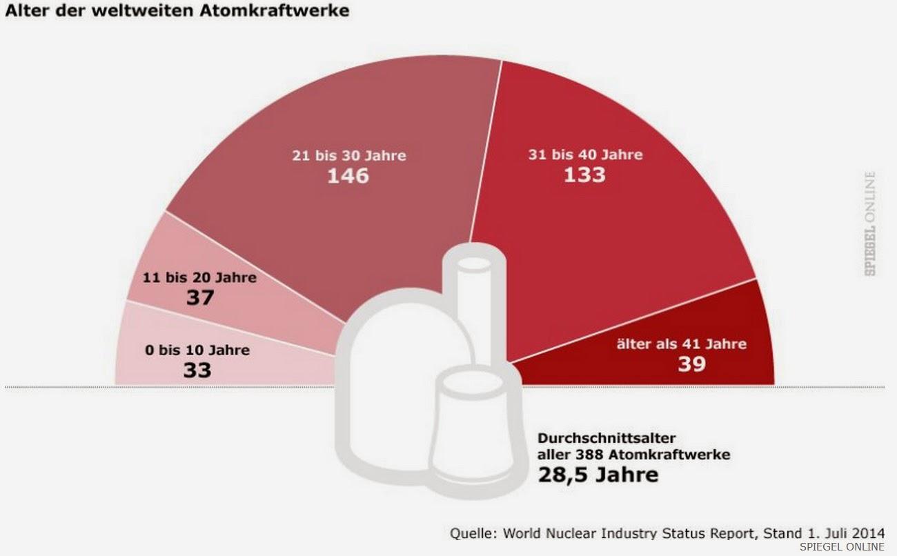 Alter der Atomkraftwerke weltweit