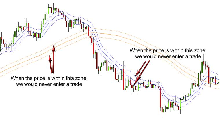 Low risk high reward forex strategy