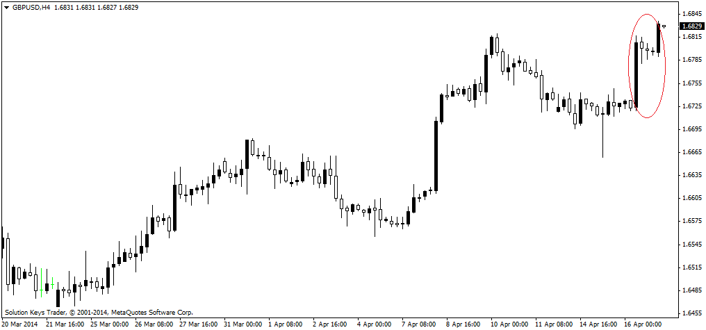 Three Method GBPUSD