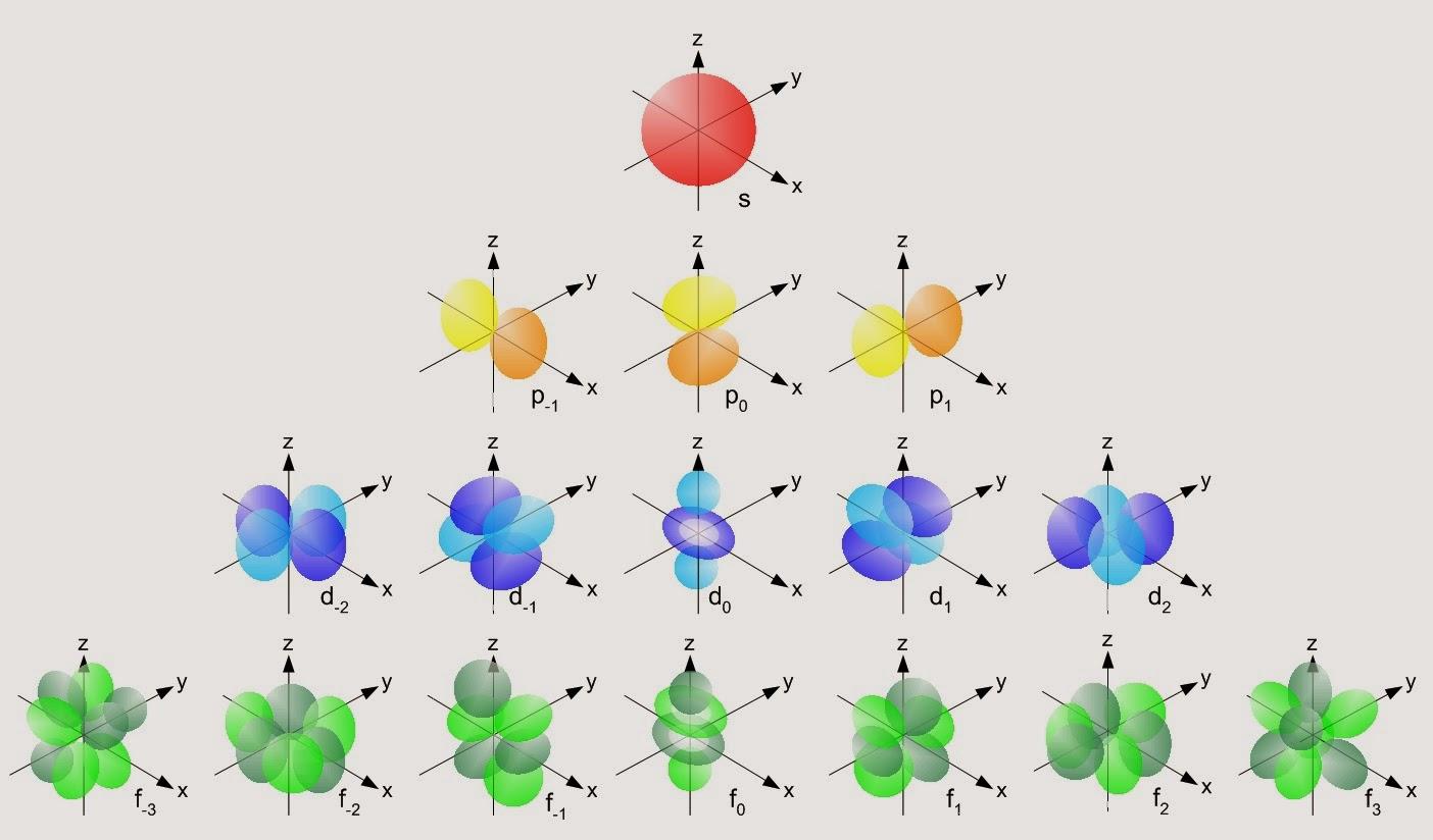 El fsico loco configuracin electrnica formas de los orbitales atmicos urtaz Gallery