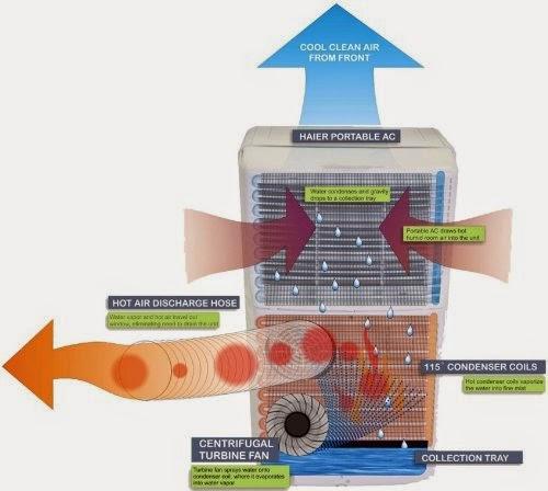 Beberapa Keuntungan Menggunakan Air Conditioner Portabel Komersial