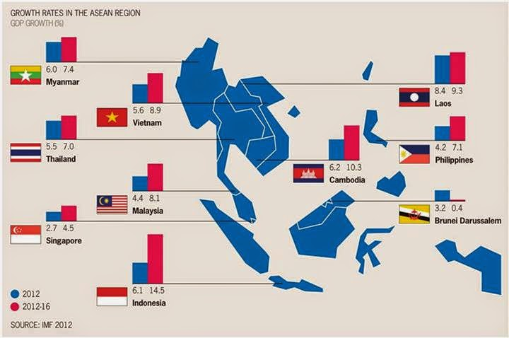 Fachriyaqub indonesia goes to asean economic community aec 2015 growth rates in the asean region untuk mewujudkan semua itu dibuatlah aec blueprint malvernweather Choice Image