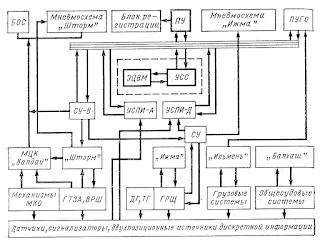 Функциональная схема системы управления с применением ЭЦВМ