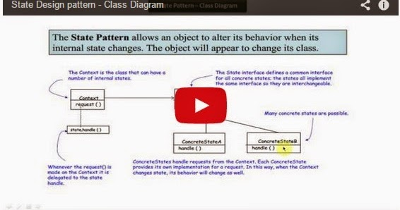 Java ee state design pattern class diagram for Object pool design pattern java