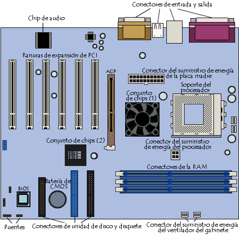 Partes Internas Del Ordenador further Dellx8582upgrade moreover Trio Of New Gigabyte Server Motherboards Announced in addition P8Z68V PRO in addition Pd. on btx motherboard diagram