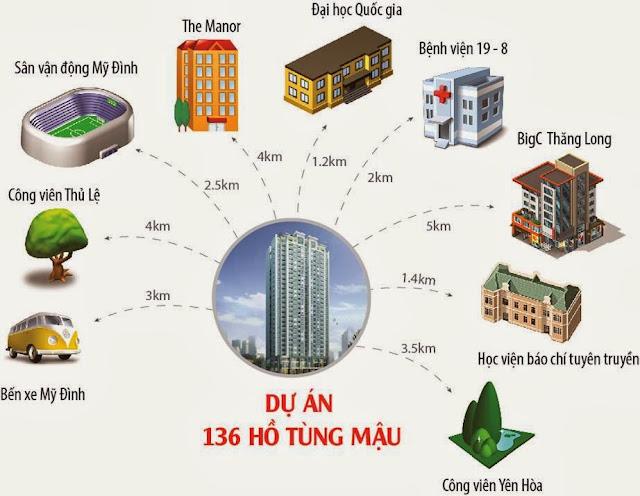 bán chung cư 136 Hồ tùng mậu
