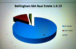 bellingham ma real estate stats